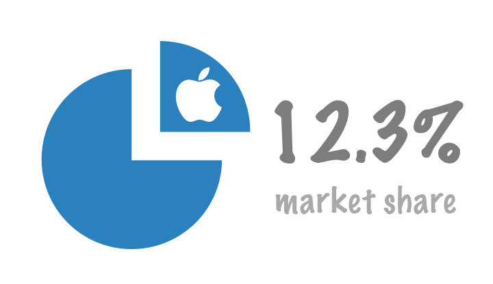 Apple Market Share